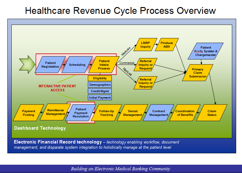 Healthcare Revenue Cycle Process Overview