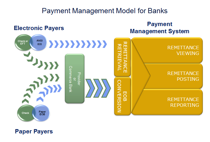 Payment Management Model for Banks
